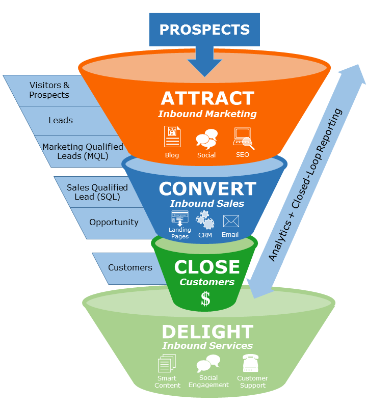 Inbound Marketing Cosmos Enterprises Digital Media Inbound - Inbound marketing services